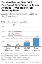 Policy Basics The Federal Estate Tax Center On Budget And