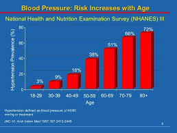 Blood Pressure Chart By Age And Gender Pdf Blood Pressure Chart