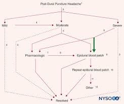 Postdural Puncture Headache Nysora