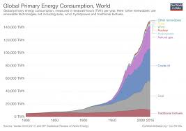 Uk Energy Sources Pie Chart Energy Production Changing Energy Sources Our World In Data