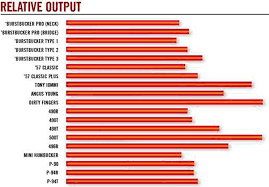 Gibson Pickup Chart Output Bedowntowndaytona Com