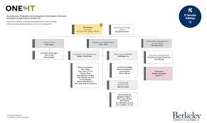 Document Organization Chart Organizational Chart Architecture Platforms And Integration