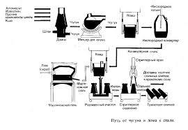 Раздел материаловедение Практическая работа  картинка