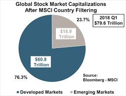global stock market capitalizations