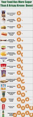 Dunkin Donuts Allergen Chart These Foods Have More Sugar Than A Krispy Kreme Donut