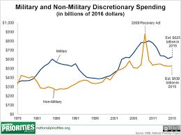 President Obama Proposes 2016 U S Budget