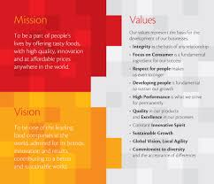 Interior Design Vision And Mission Mission And Vision