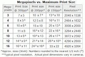 Lens Megapixell Size Vs Photo Dimensions