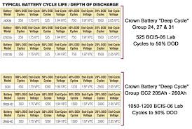 What Is A Deep Cycle Battery Marine How To