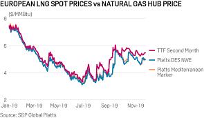 Lng Displaces Atlantic Basin Pipe Gas But Meets Resistance