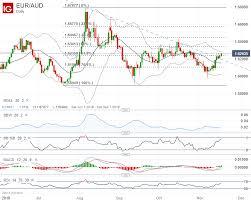 Australian Dollar Forecast Aud Usd Aud Jpy Eur Aud Gbp Aud