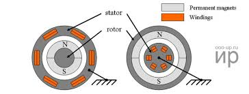 constructions of a permanent magnet synchronous motor on the left standard on the right inside out