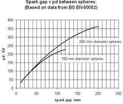 Spark Gag V Pd Between Spheres Physics Electricity