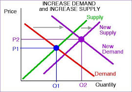 standard increase supply and demand price rises