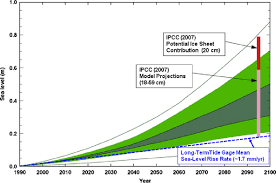 Ipcc Sea Level Rise Projections For The Next Century Dashed