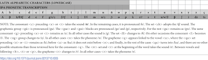 The international phonetic alphabet (revised to 2015). Plos One Graphemic Phonetic Diachronic Linguistic Invariance Of The Frequency And Of The Index Of Coincidence As Cryptanalytic Tools