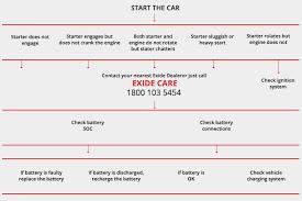 Exide Automotive Battery Application Chart Emergency Car Batteries Support Exide Care