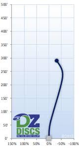 Latitude 64 Chart Disc Golf Midranges Latitude 64 Pearl S 5 G 6 T 4 F 1