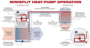 Pioneer Mini Split Pressure Chart Best Mini Split Heat Pump Reviews Top 5 For 2019 Outdoor