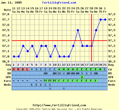 Basal Temp Chart Example How To Detect Pregnancy In Basal Body Temperature Chart