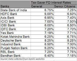 Hdfc Bank Fixed Deposit Rates 2019