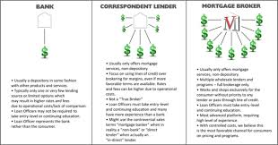 Comparing Mortgage Lenders Understanding The Mortgage Channels Realty Times