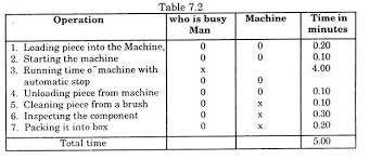 Charts For Production Order And Method Study Production