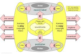 business diagram of record label and publisher licenses collecting societies and royalties
