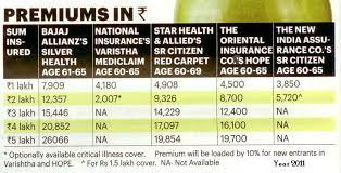 New India Mediclaim Policy 2018 Premium Chart Apollo Munich Health Insurance Premium Chart Pdf Www