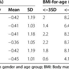 Bmi Z Score Chart Bmi For Age And Height For Age Z Score For Iranian Students