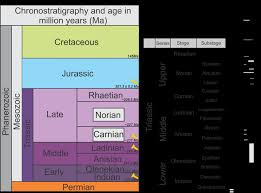 International Chronostratigraphic Chart 2018 Chronostratigraphic Chart Of The Mesozoic International