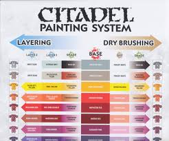 Citadel Painting System Chart Citadel Colour Chart Games Workshop Paints Painting Game