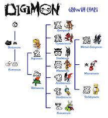 Digimon Evolve Chart Growth Chart
