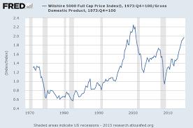 Buffett Indicator Chart The Stock Market Will History Repeat Itself Tse Rcb
