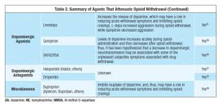 Opioid Withdrawal A New Look At Medication Options