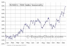 Rut Chart Rut Equity Clock