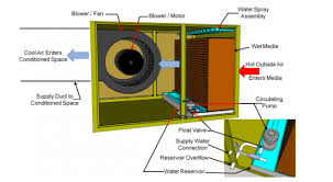 Inspecting Evaporative Cooling Systems Internachi