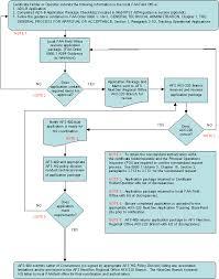 Faa Rest Rules Chart Fsims Document Viewer