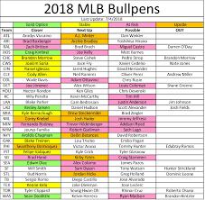 Fantasy Baseball Week 15 Closer Depth Chart
