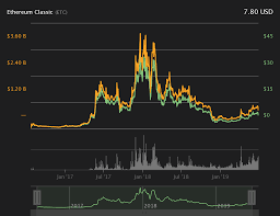 Ethereum Classic Value Chart Discovering Atlantis Ethereum Classic Hard Fork And What