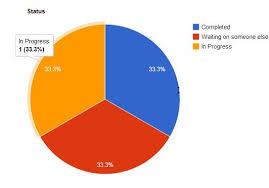 Pie Chart Sharepoint 2013 Sharepoint Experts Create Sharepoint 2013 Chart Webpart