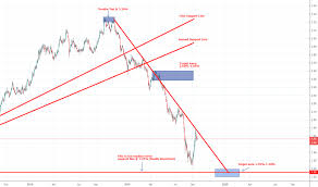 Tnx Charts And Quotes Tradingview
