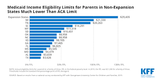 Medicaid Income Eligibility Limits For Parents In Non