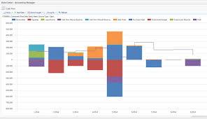 Microsoft Cash Flow Cash Flow Chart In Dynamics Nav 2013 Icepts