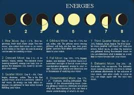 Wiccan Moon Chart Moon Phases And Meanings Moon Magic Dark Moon Moon Phases