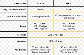 Mpa To Psi Chart Pound Force Per Square Inch Paint Adhesion Testing Pressure