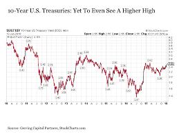 Bond Market Today Chart The Bond Bull Market Is Over Seeking Alpha