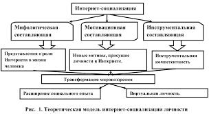 Психологические закономерности социализации личности в виртуальном  Содержательные материалы