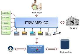 Itsw International Business Flowchart Download Scientific