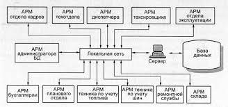 Курсовая работа Проектирование зоны диагностики АТП ru